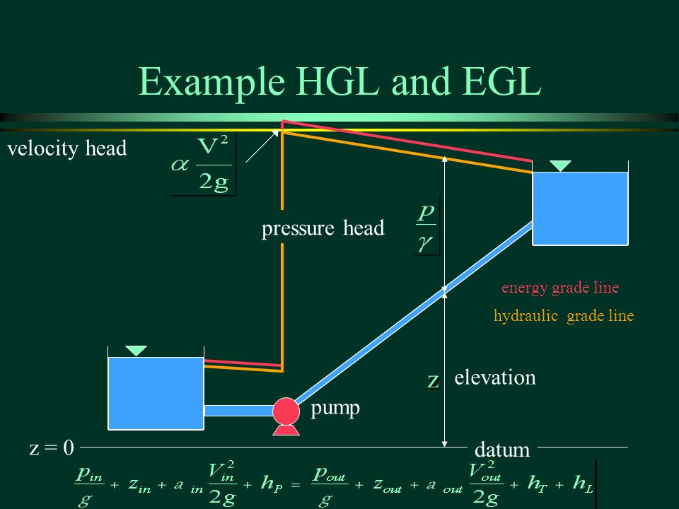 z z Example HGL and EGL z = 0 pump energy grade line hydraulic grade line velocity head pressure head elevation datum