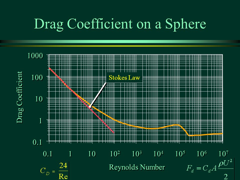 Drag Coefficient on a Sphere 0.1 1 1 10 100 1000 0.1 1 1 10 10 2 10 3 10 4 10 5 10 6 10 7 Reynolds Number Drag Coefficient Stokes Law