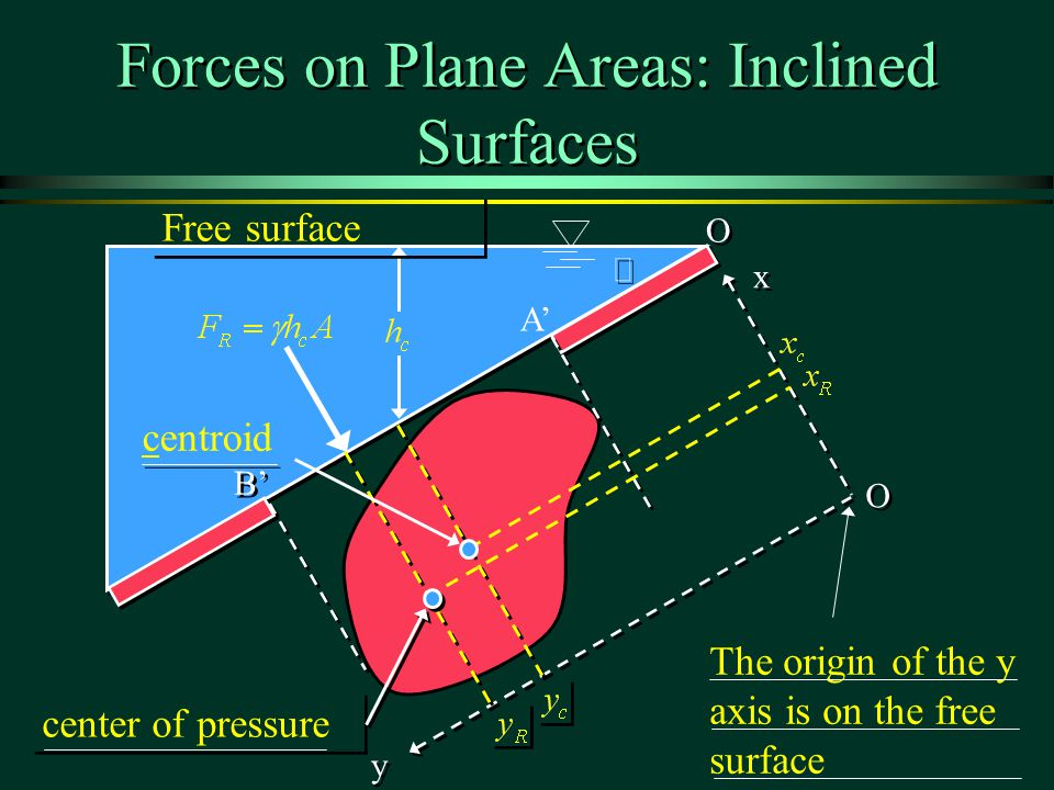 Forces on Plane Areas: Inclined Surfaces q q A B B O O O O x x y y Free surface centroid center of pressure The origin of the y axis is on the free surface