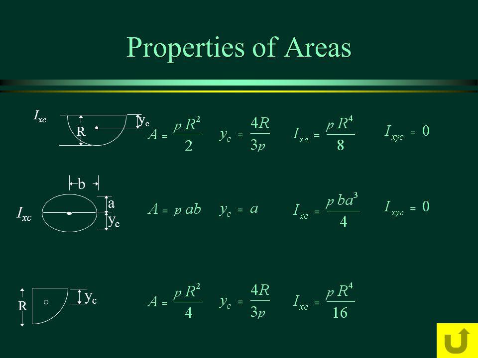 Properties of Areas a ycyc b I xc ycyc R R ycyc