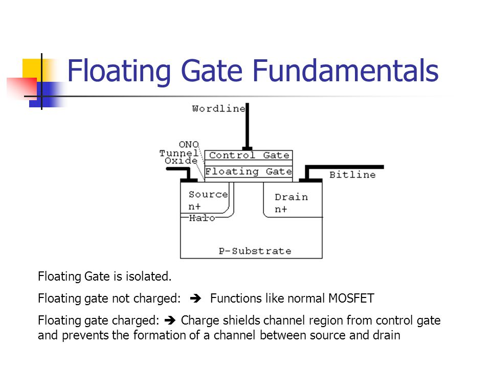 Floating Gate Fundamentals Floating Gate is isolated. Floating gate not charged: Functions like normal MOSFET Floating gate charged: Charge shields ch