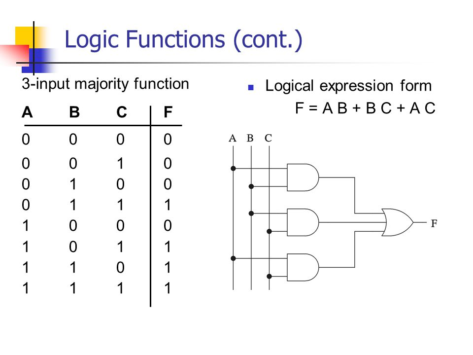Logic Functions (cont.) 3-input majority function ABCF 0000 0010 0100 0111 1000 1011 1101 1111 Logical expression form F = A B + B C + A C