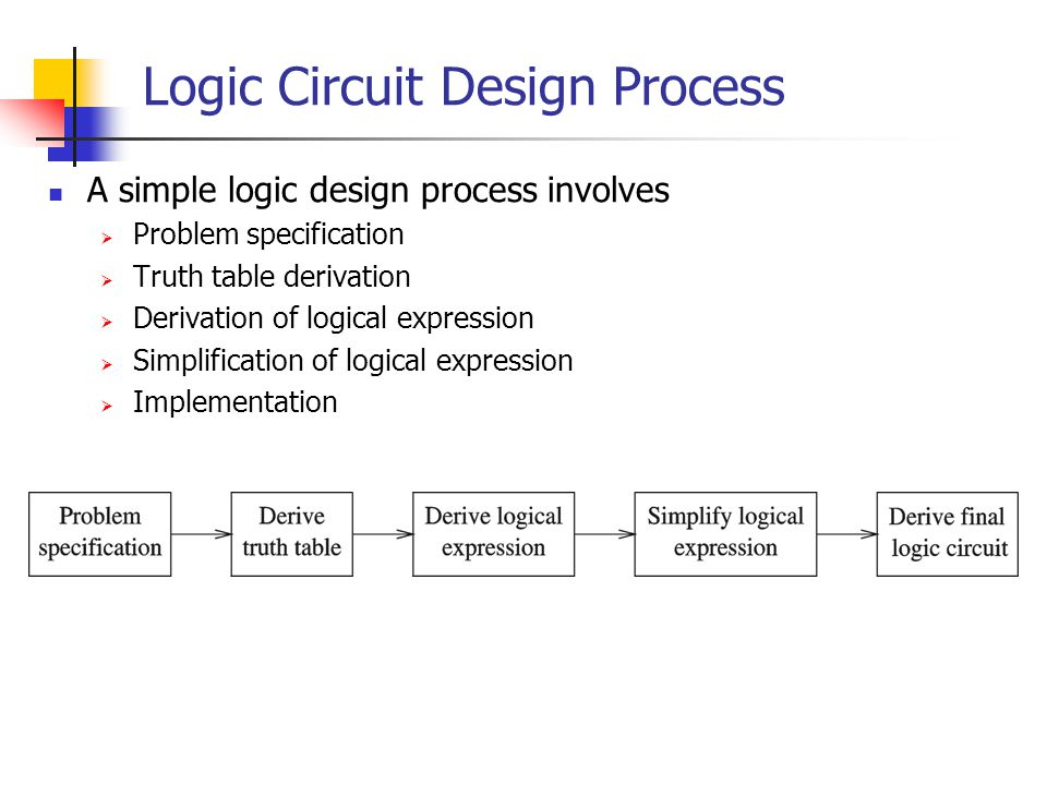 Logic Circuit Design Process A simple logic design process involves Problem specification Truth table derivation Derivation of logical expression Simp