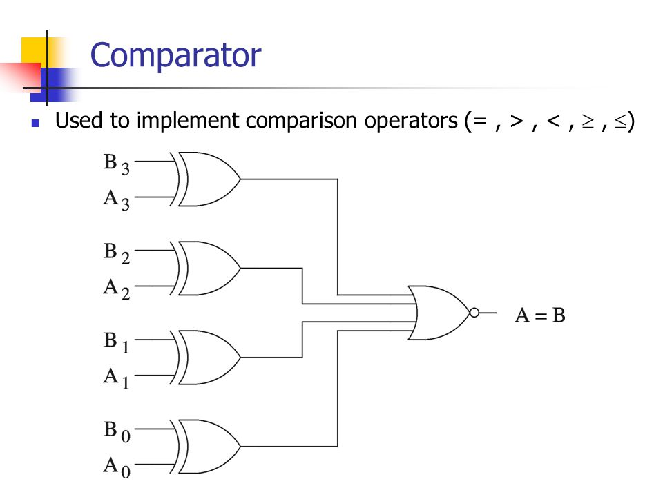 Comparator Used to implement comparison operators (=, >, <,, )