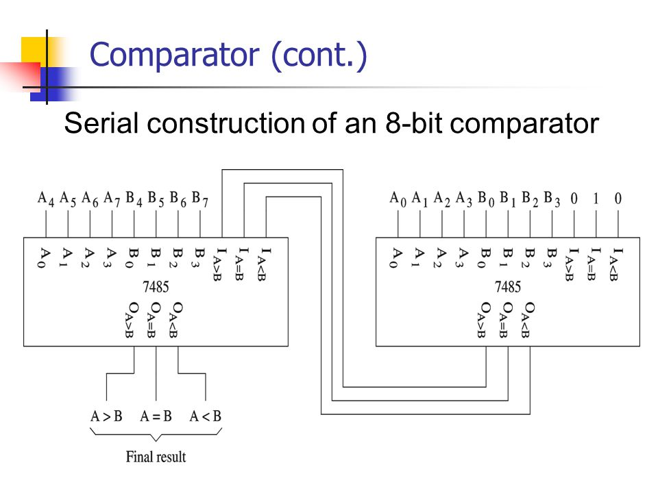 Comparator (cont.) Serial construction of an 8-bit comparator