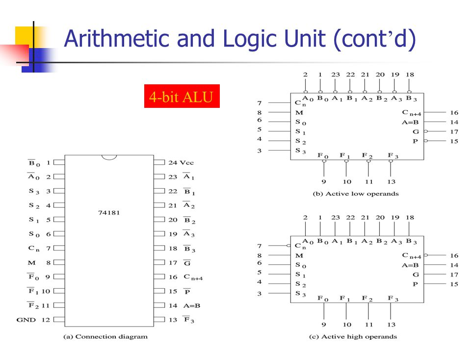 Arithmetic and Logic Unit (cont d) 4-bit ALU
