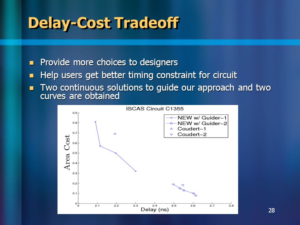 28 Delay-Cost Tradeoff Provide more choices to designers Provide more choices to designers Help users get better timing constraint for circuit Help users get better timing constraint for circuit Two continuous solutions to guide our approach and two curves are obtained Two continuous solutions to guide our approach and two curves are obtained