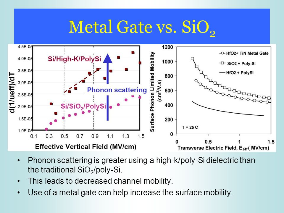 Metal Gate vs. SiO 2 Phonon scattering is greater using a high-k/poly-Si dielectric than the traditional SiO 2 /poly-Si. This leads to decreased chann