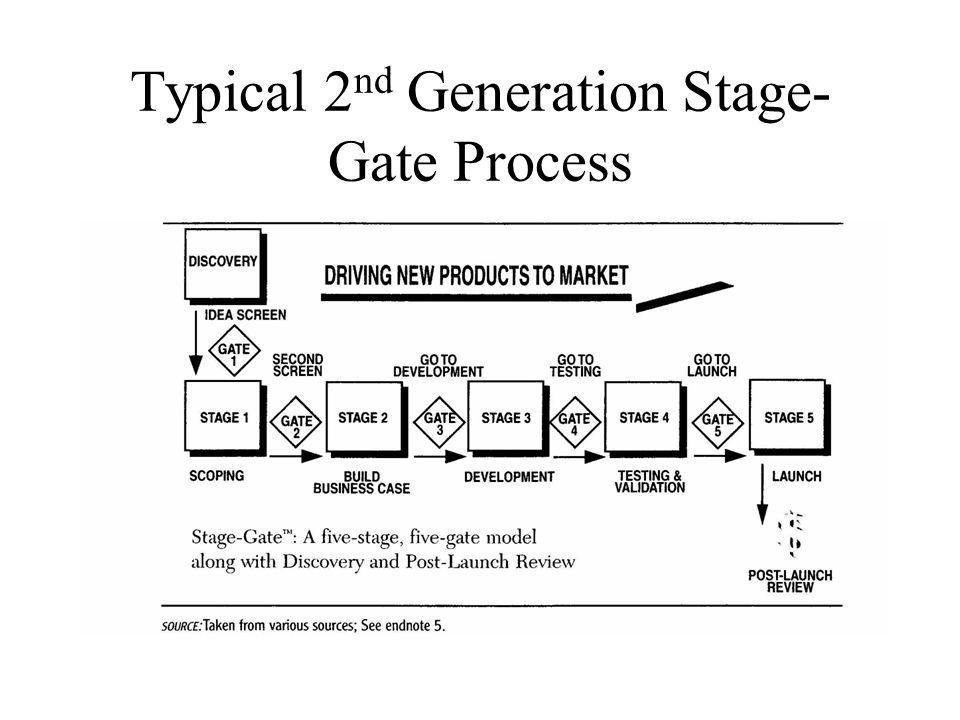 Gate 4: Go to testing Review of development work and process Match to original definition is checked Review financial data Approval of test or validation plans Review of detailed marketing and operations plans for executability