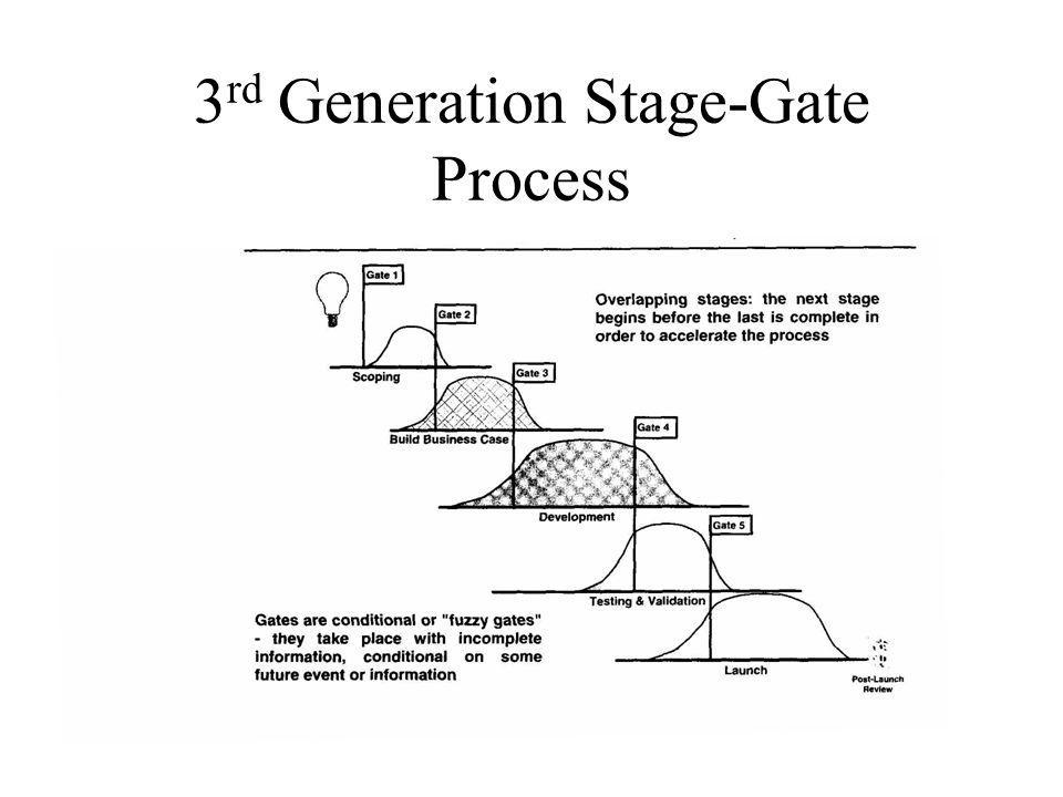 3 rd Generation Stage-Gate Process