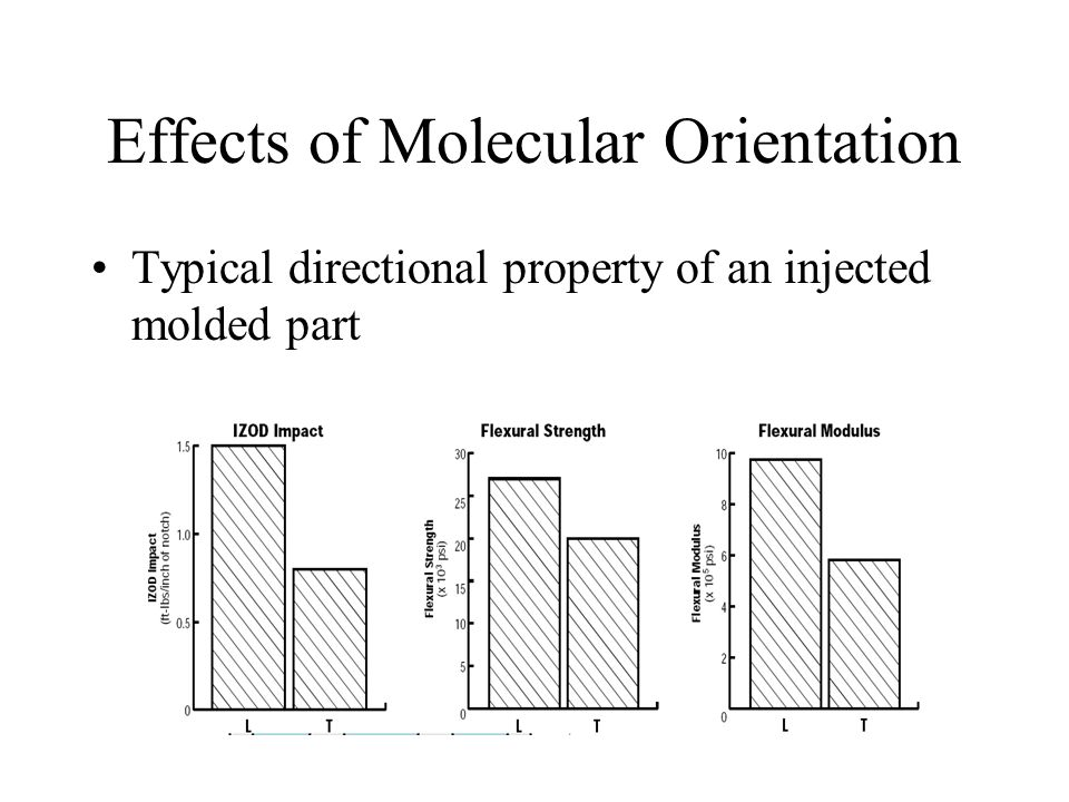 Effects of Molecular Orientation Typical directional property of an injected molded part