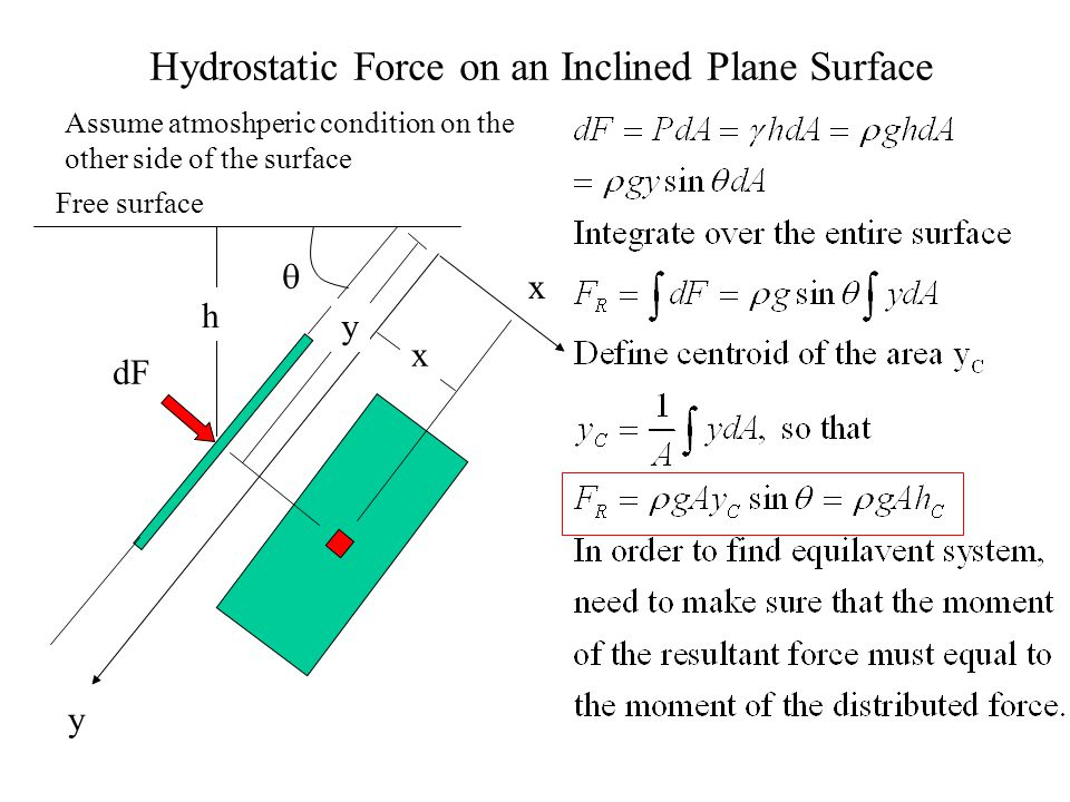 Hydrostatic Force on an Inclined Plane Surface h y dF x y x Assume atmoshperic condition on the other side of the surface Free surface