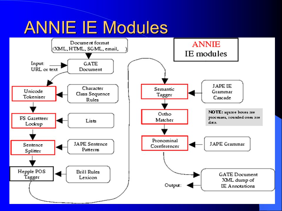 ANNIE IE Modules