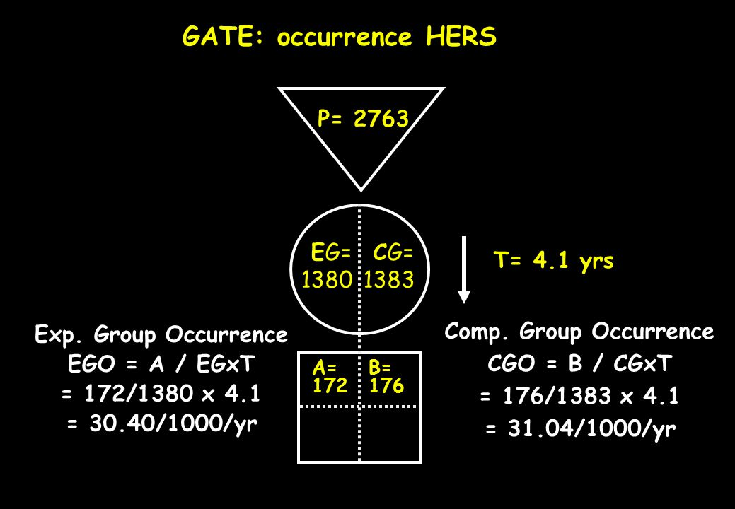P= a= GATE: occurrence = numerator / denominator EG=CG= Exp. Group Occurrence EGO = a / EG x T b= c=d= Comp. Group Occurrence CGO = b / CG x T © T= EG