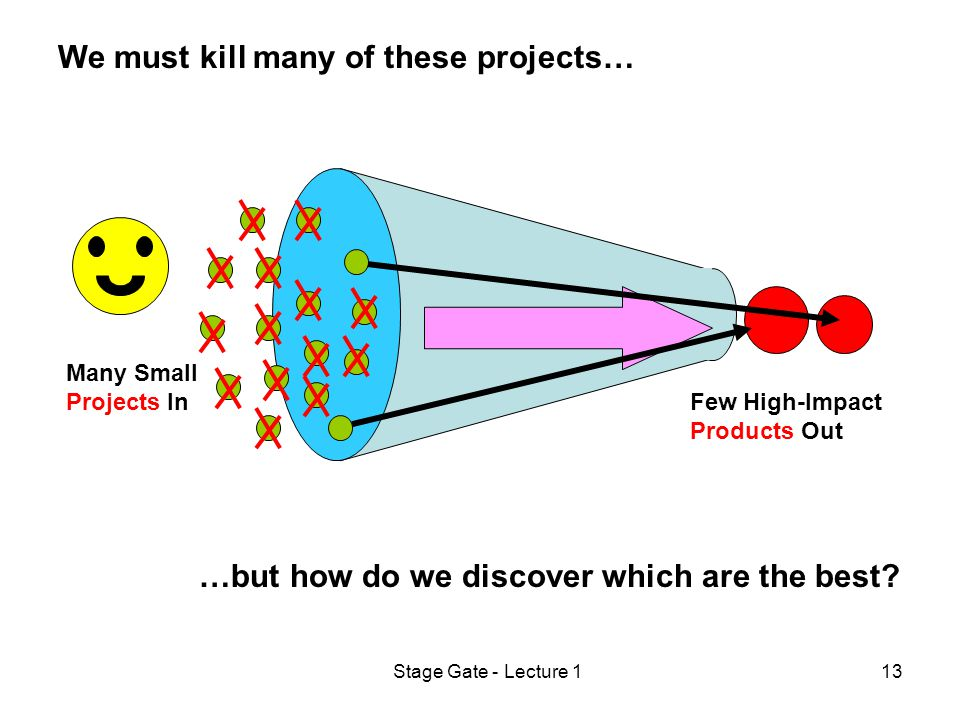 Stage Gate - Lecture 113 We must kill many of these projects… …but how do we discover which are the best.