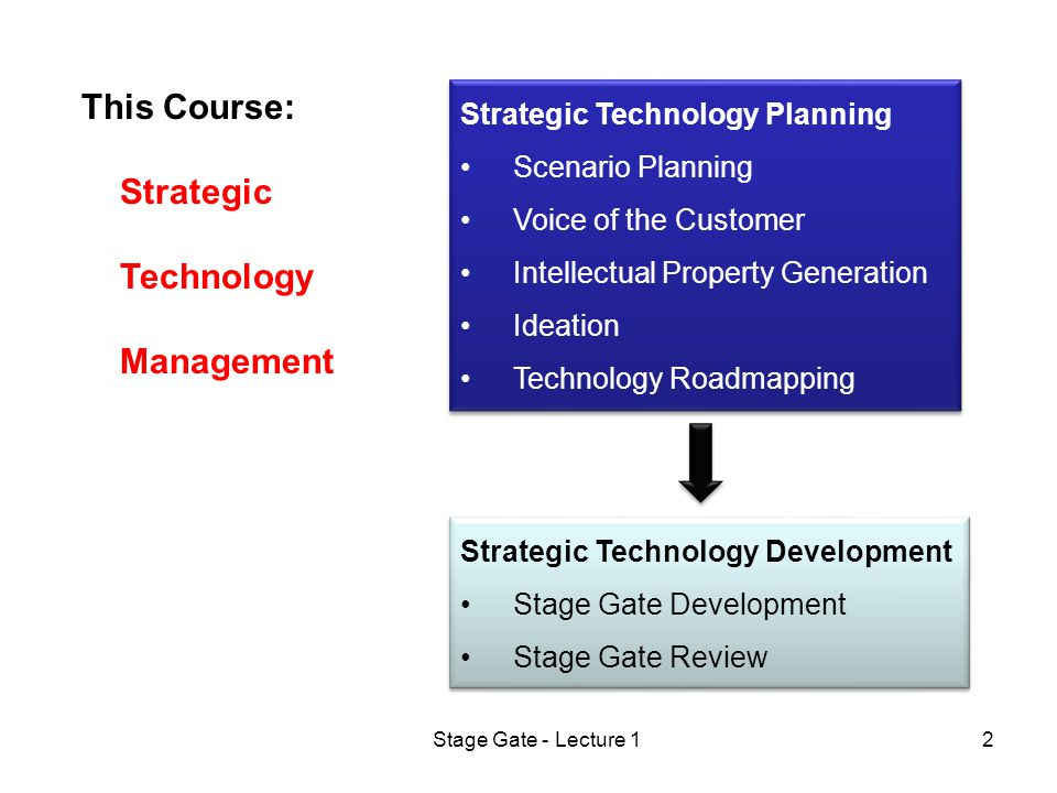 Stage Gate - Lecture 12 Strategic Technology Planning Scenario Planning Voice of the Customer Intellectual Property Generation Ideation Technology Roadmapping Strategic Technology Planning Scenario Planning Voice of the Customer Intellectual Property Generation Ideation Technology Roadmapping Strategic Technology Development Stage Gate Development Stage Gate Review Strategic Technology Development Stage Gate Development Stage Gate Review This Course: Strategic Technology Management