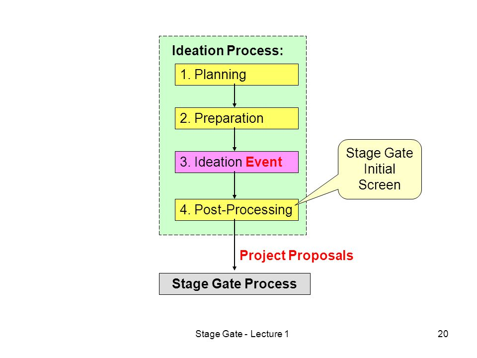 Stage Gate - Lecture 120 1. Planning 2. Preparation 3.