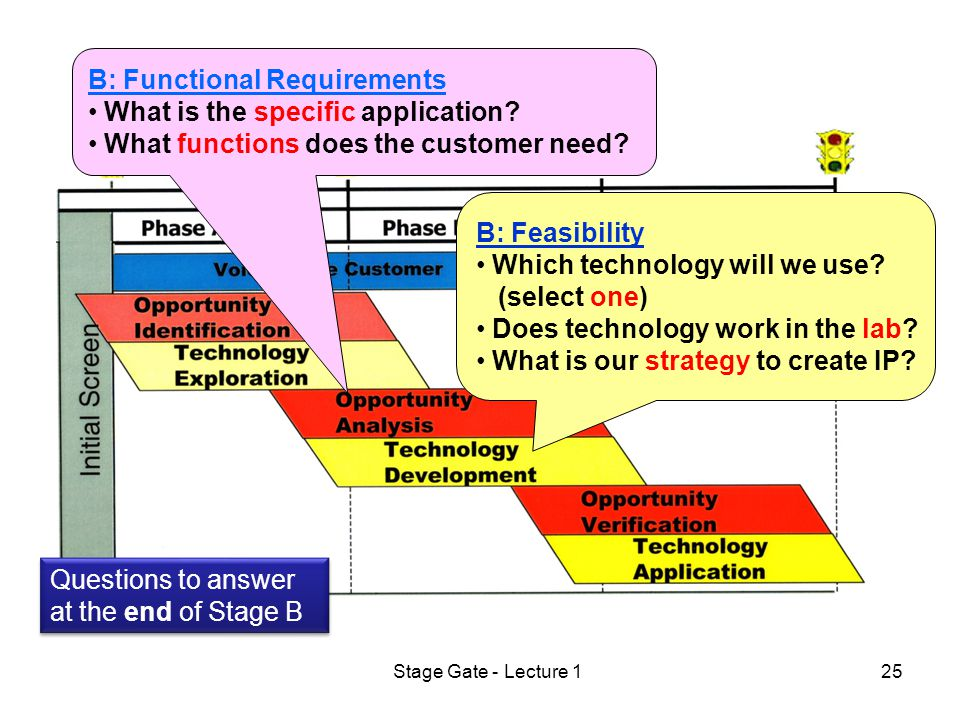 Stage Gate - Lecture 125 B: Functional Requirements What is the specific application.