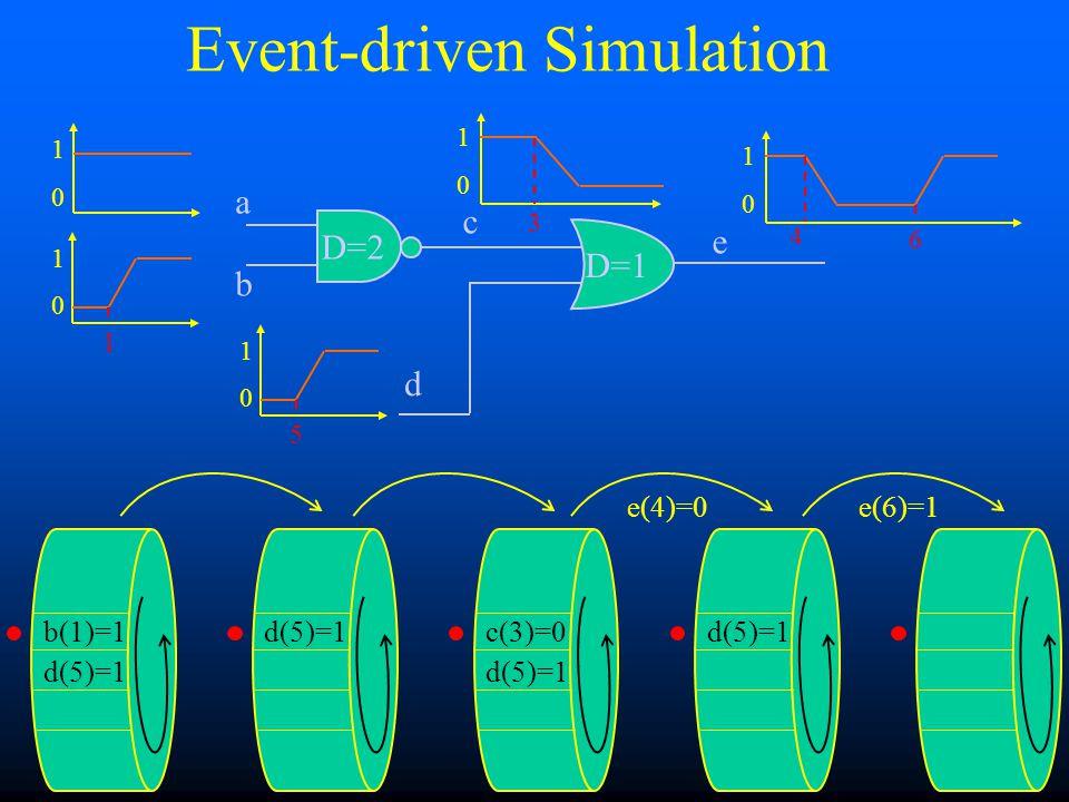 Event-driven Simulation b(1)=1 d(5)=1 D=1 1 0 1 0 1 D=2 a b c d(5)=1 d 5 0 1 e 0 1 3 c(3)=0 d(5)=1 0 1 4 e(4)=0 6 e(6)=1