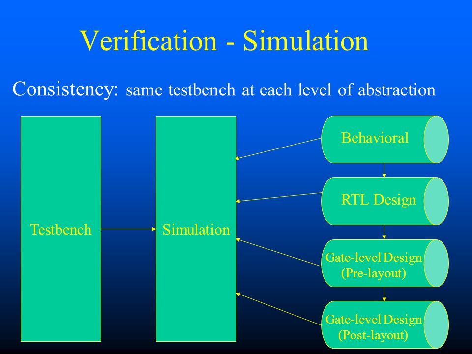 Verification - Simulation Consistency: same testbench at each level of abstraction Behavioral Gate-level Design (Post-layout) Gate-level Design (Pre-layout) RTL Design TestbenchSimulation