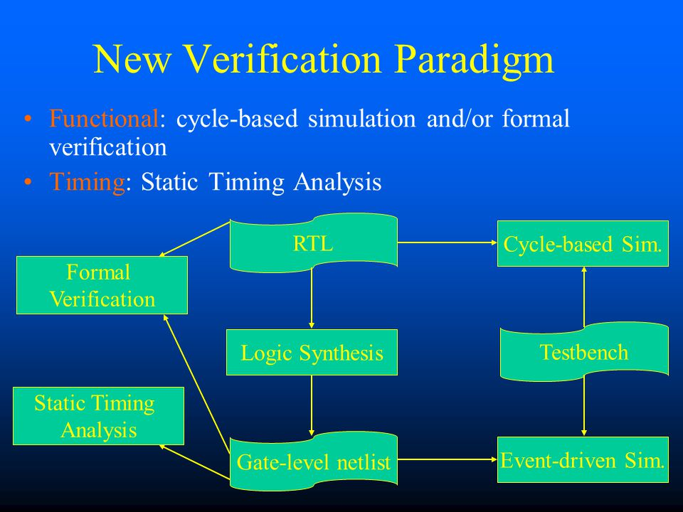 New Verification Paradigm Functional: cycle-based simulation and/or formal verification Timing: Static Timing Analysis Gate-level netlist RTL Testbench Logic Synthesis Cycle-based Sim.
