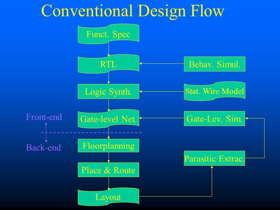 Terminology HDL: Hardware Description Language –E.g.: Verilog, VHDL RTL: Register Transfer Level.