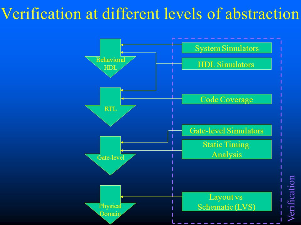 Verification Techniques functionaltimingSimulation (functional and timing) –Behavioral –RTL –Gate-level (pre-layout and post-layout) –Switch-level –Transistor-level functionalFormal Verification (functional) timingStatic Timing Analysis (timing) Goal: Goal: Ensure the design meets its functional and timing requirements at each of these levels of abstraction