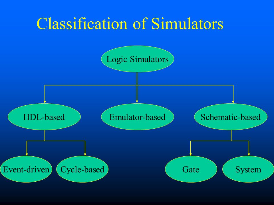 Classification of Simulators HDL-basedHDL-based: Design and testbench described using HDL –Event-driven –Cycle-based Schematic-basedSchematic-based: Design is entered graphically using a schematic editor EmulatorsEmulators: Design is mapped into FPGA hardware for prototype simulation.