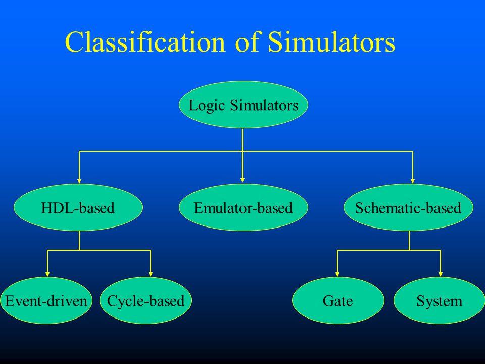 Classification of Simulators Logic Simulators Emulator-basedSchematic-basedHDL-based Event-drivenCycle-basedGateSystem