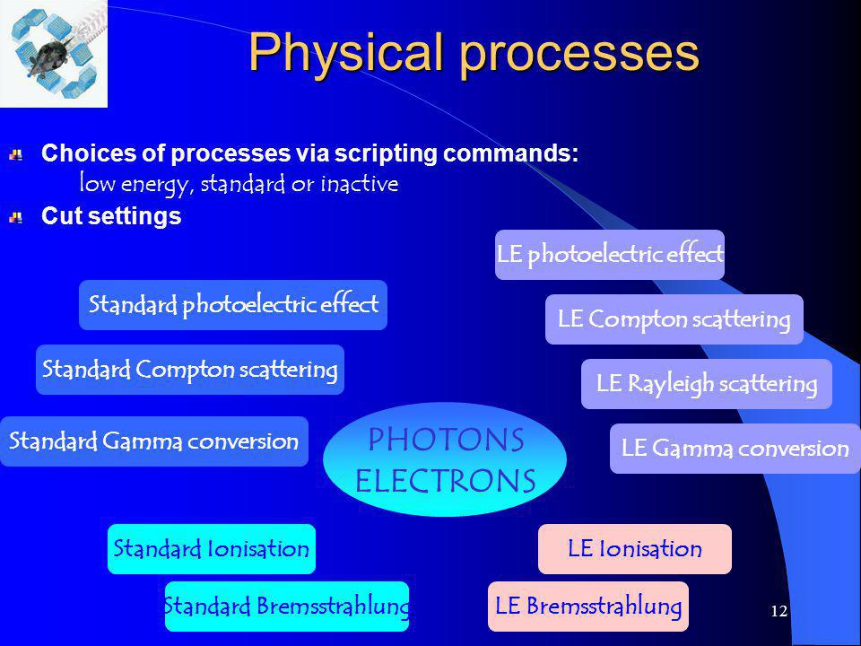 12 Physical processes PHOTONS ELECTRONS Standard photoelectric effect LE Compton scattering Standard Gamma conversion Standard Ionisation Standard Bre