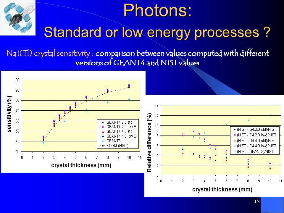 13 Photons: Standard or low energy processes ? NaI(Tl) crystal sensitivity : comparison between values computed with different versions of GEANT4 and