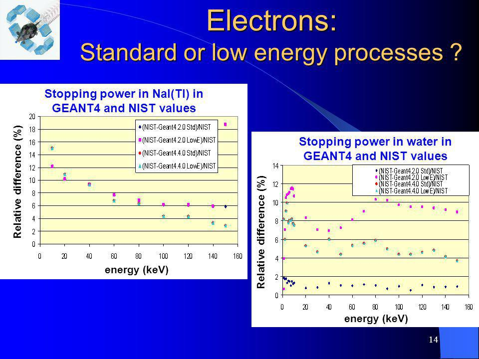 14 Electrons: Standard or low energy processes ? energy (keV) Relative difference (%) Stopping power in NaI(Tl) in GEANT4 and NIST values energy (keV)