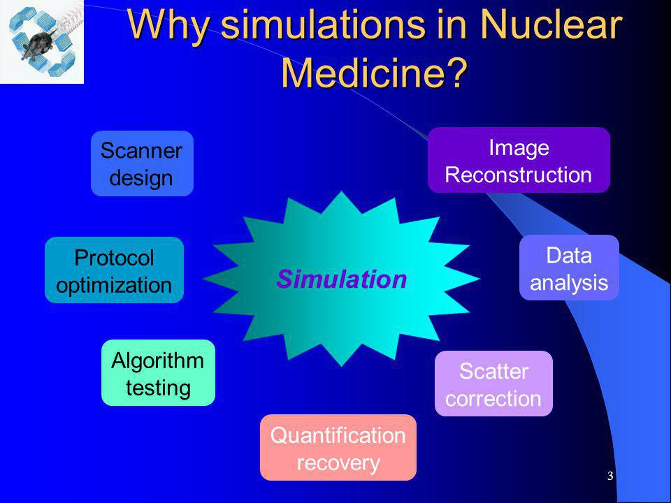 3 Why simulations in Nuclear Medicine? Scanner design Protocol optimization Algorithm testing Scatter correction Quantification recovery Data analysis