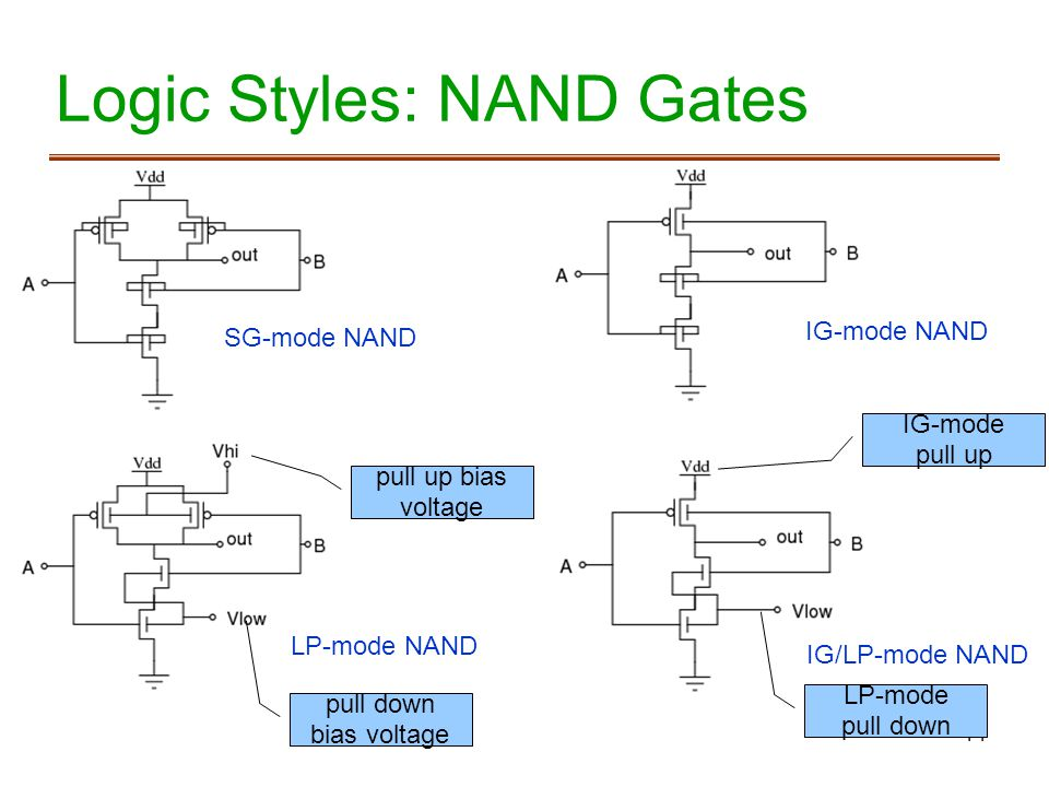 14 Logic Styles: NAND Gates SG-mode NAND IG-mode NAND LP-mode NAND IG/LP-mode NAND pull up bias voltage pull down bias voltage IG-mode pull up LP-mode pull down