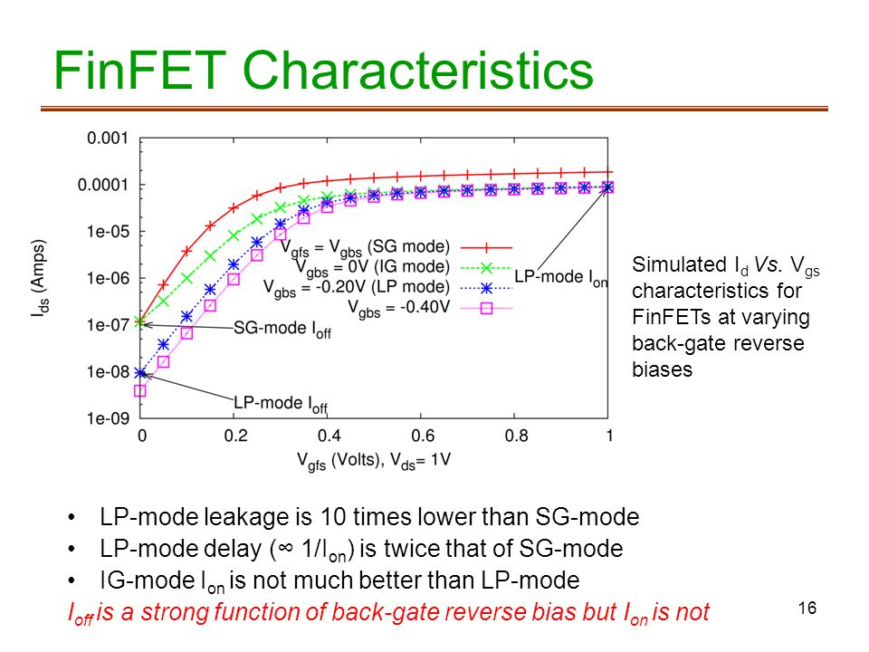 16 FinFET Characteristics Simulated I d Vs. V gs characteristics for FinFETs at varying back-gate reverse biases LP-mode leakage is 10 times lower tha
