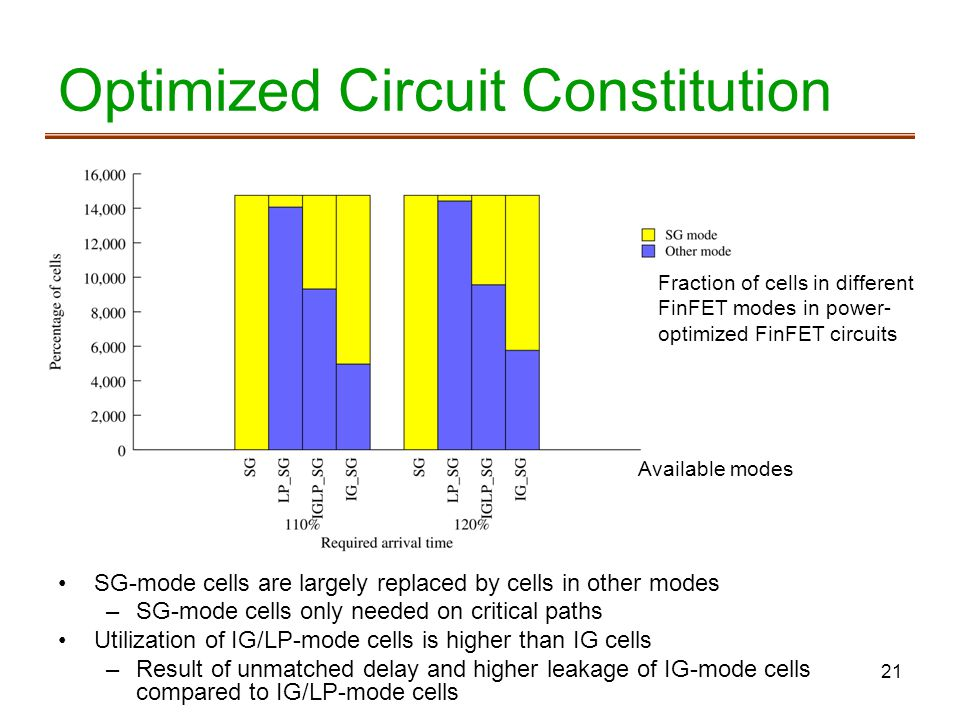 21 Optimized Circuit Constitution Fraction of cells in different FinFET modes in power- optimized FinFET circuits Available modes SG-mode cells are largely replaced by cells in other modes –SG-mode cells only needed on critical paths Utilization of IG/LP-mode cells is higher than IG cells –Result of unmatched delay and higher leakage of IG-mode cells compared to IG/LP-mode cells
