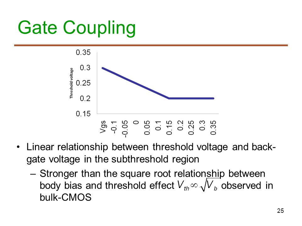 25 Gate Coupling Linear relationship between threshold voltage and back- gate voltage in the subthreshold region –Stronger than the square root relationship between body bias and threshold effect observed in bulk-CMOS
