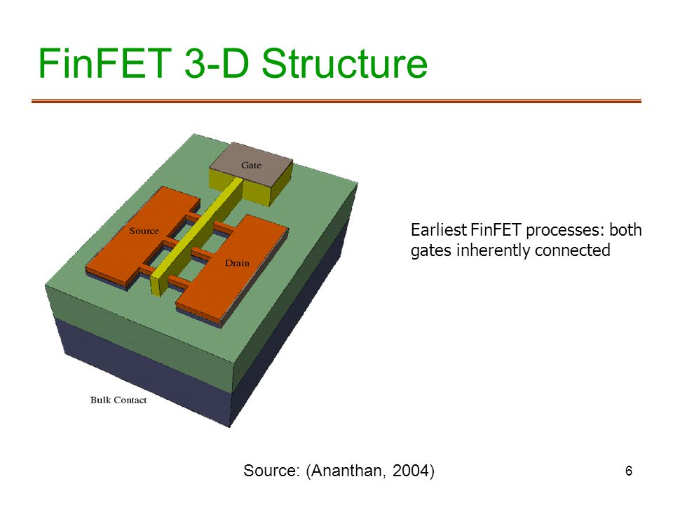 6 FinFET 3-D Structure Source: (Ananthan, 2004) Earliest FinFET processes: both gates inherently connected