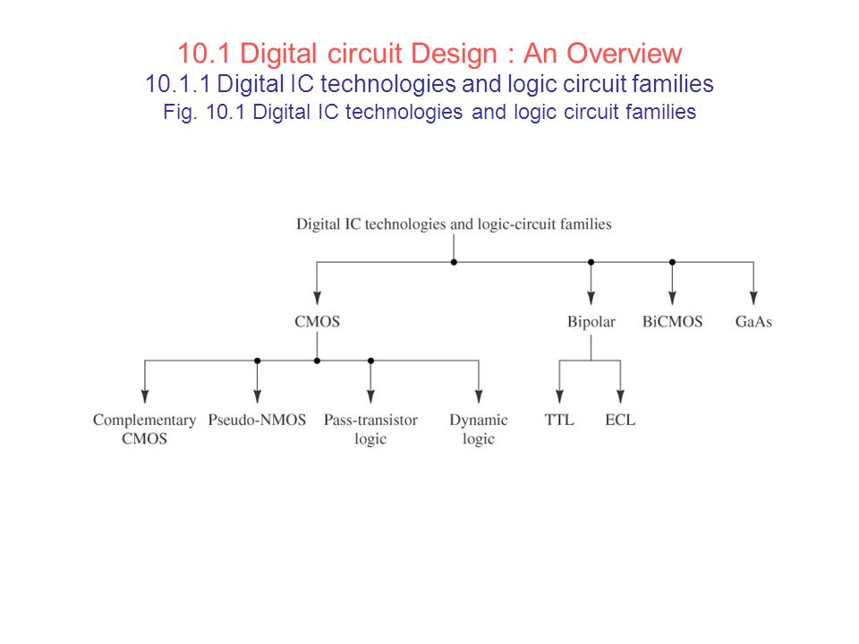 10.1 Digital circuit Design : An Overview 10.1.1 Digital IC technologies and logic circuit families Fig. 10.1 Digital IC technologies and logic circui