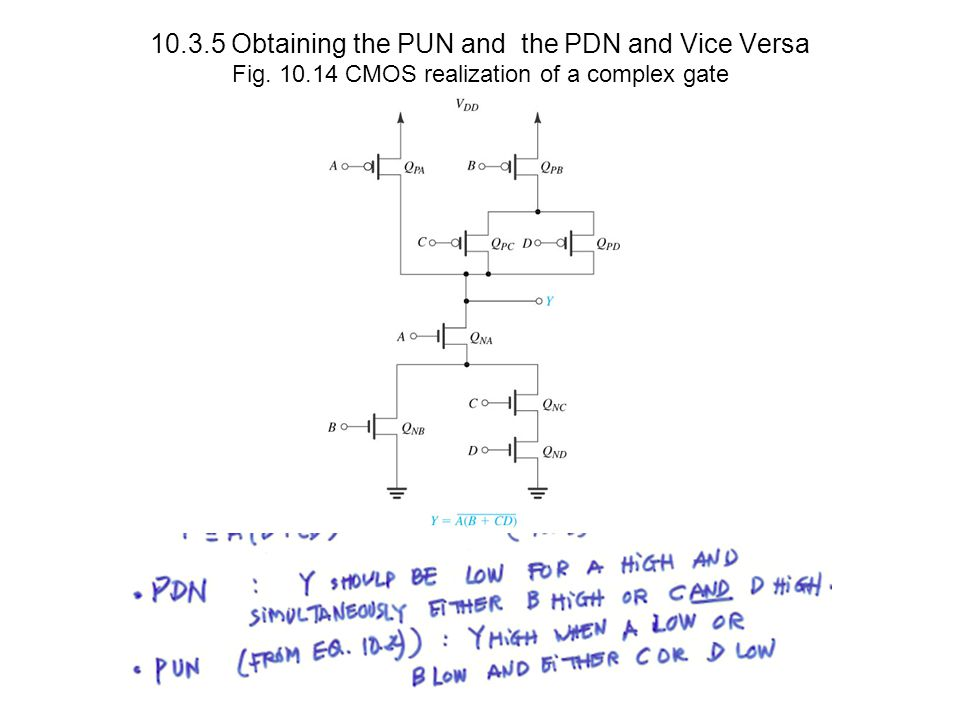 10.3.5 Obtaining the PUN and the PDN and Vice Versa Fig. 10.14 CMOS realization of a complex gate