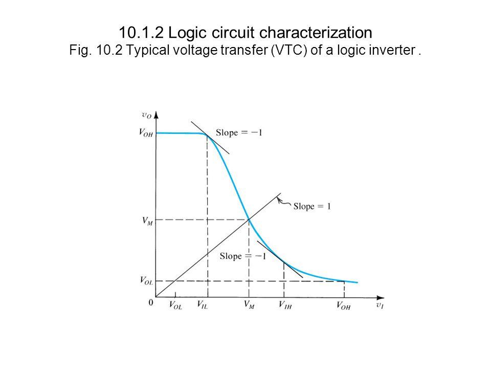 10.4.2 Static Characteristics Fig.