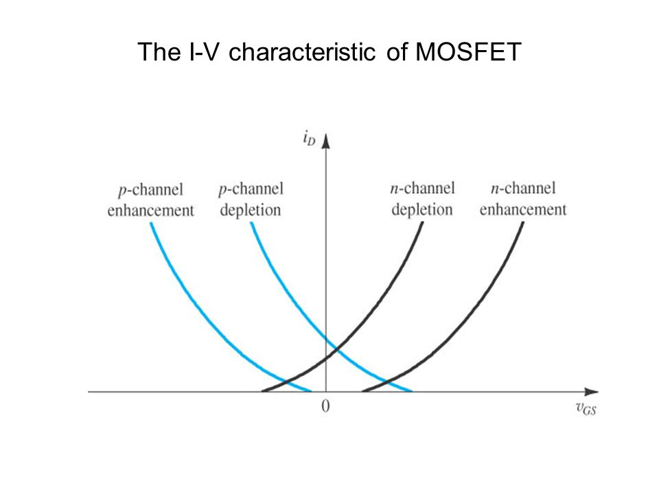 The I-V characteristic of MOSFET