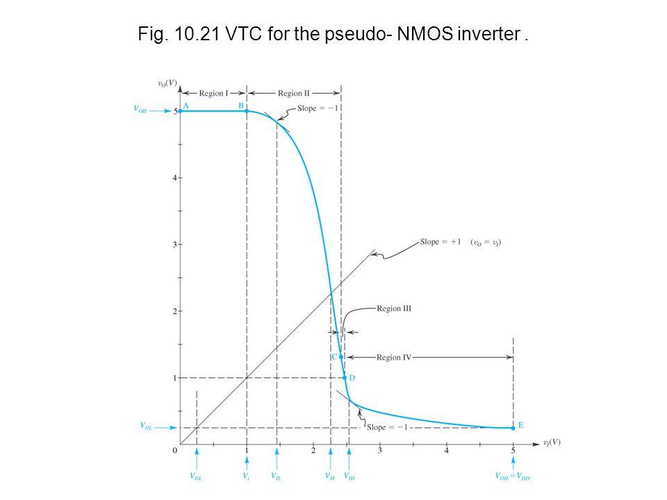 Fig. 10.21 VTC for the pseudo- NMOS inverter.