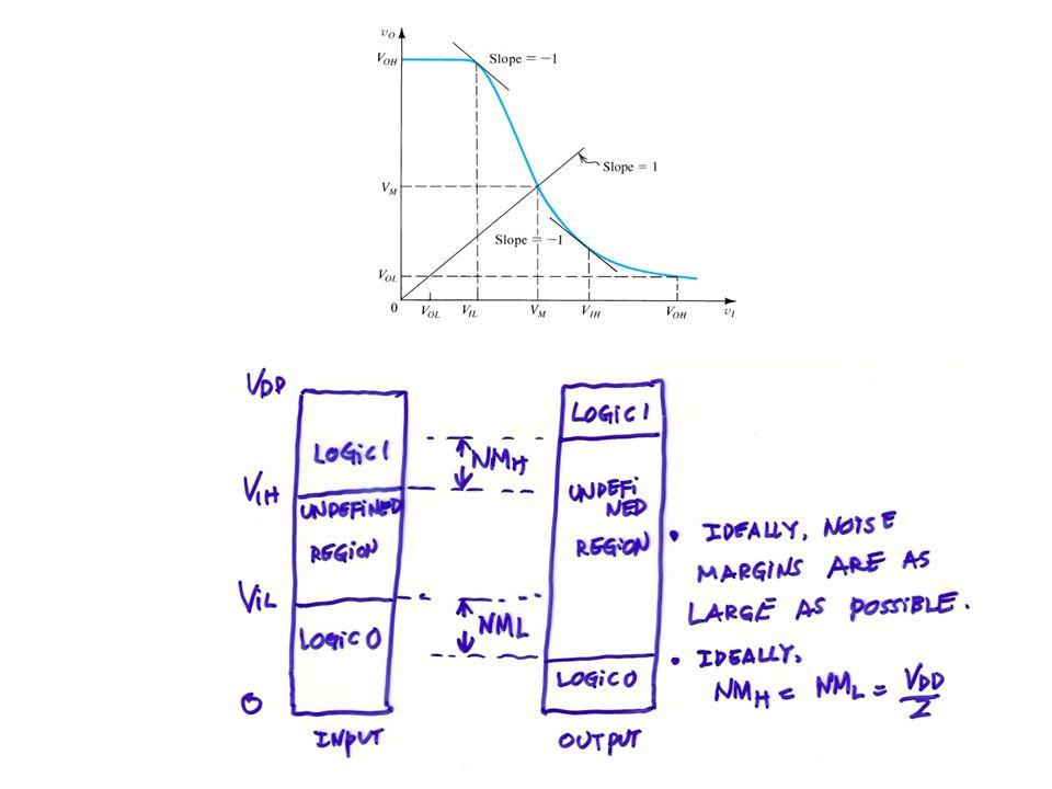 10.4 Pseudo- NMOS Logic Circuits 10.4.1 The pseudo – NMOS inverter Fig.