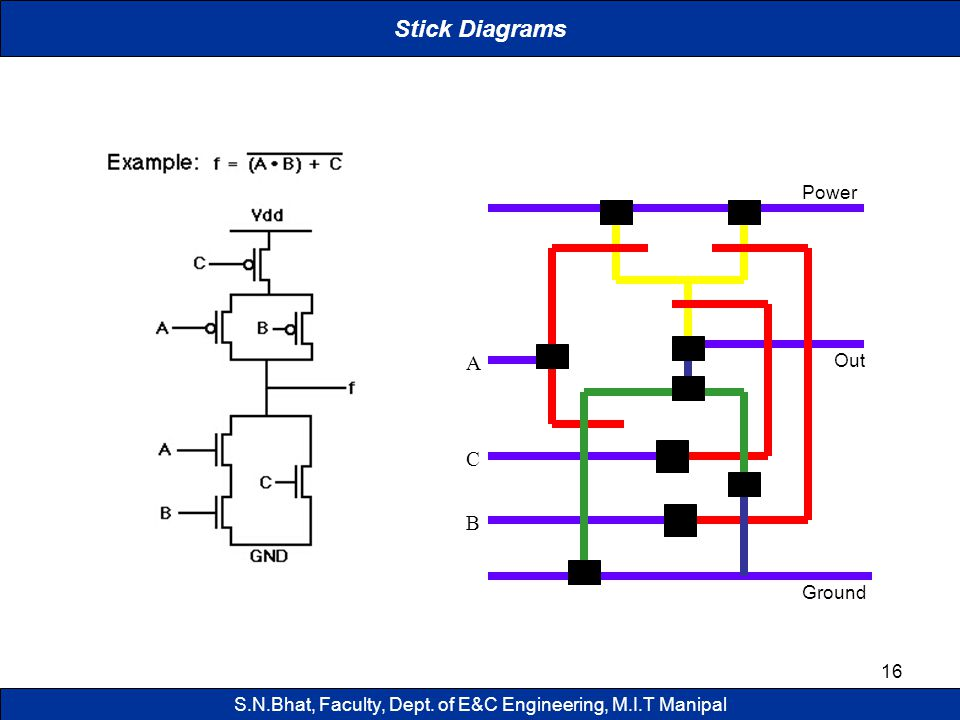 16 Power Ground B C Out A Stick Diagrams S.N.Bhat, Faculty, Dept. of E&C Engineering, M.I.T Manipal