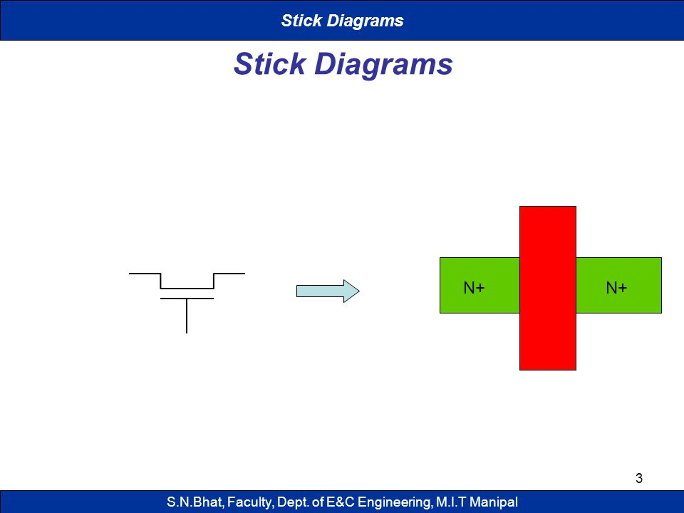 3 Stick Diagrams N+ Stick Diagrams S.N.Bhat, Faculty, Dept. of E&C Engineering, M.I.T Manipal