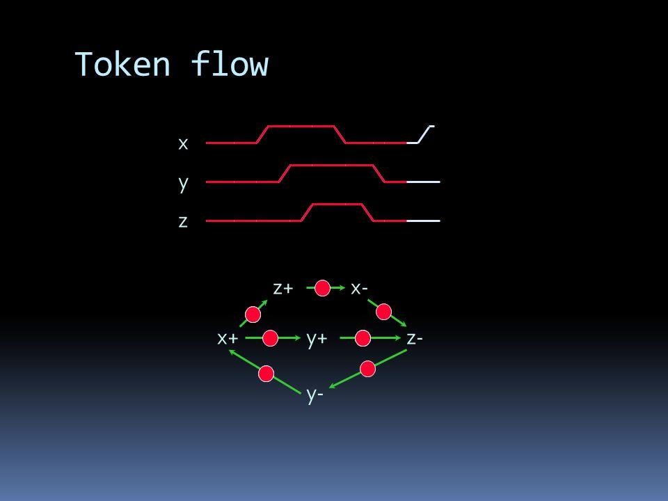 Token flow x y z x+ x- y+ y- z+ z-