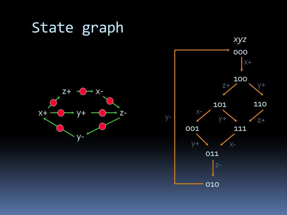 State graph x+ x- y+ y- z+ z- xyz 000 x+ 100 y+ z+ y+ 101 110 111 x- 001 011 y+ z- 010 y-