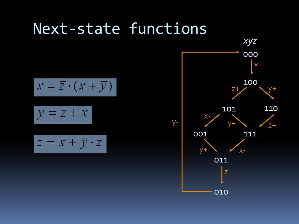 Next-state functions xyz 000 x+ 100 y+ z+ y+ 101 110 111 x- 001 011 y+ z- 010 y-