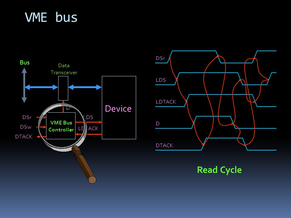 VME bus Device LDS LDTACK D DSr DSw DTACK VME Bus Controller Data Transceiver Bus DSr LDS LDTACK D DTACK Read Cycle